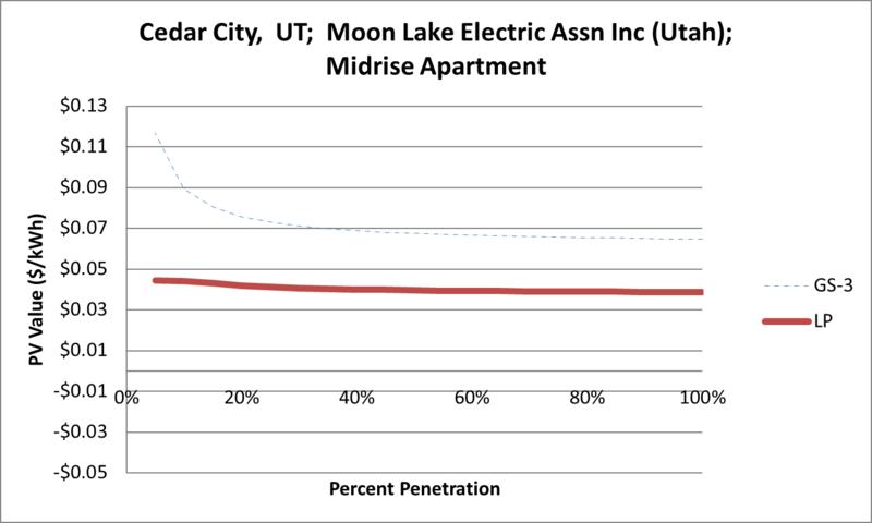 File:SVMidriseApartment Cedar City UT Moon Lake Electric Assn Inc (Utah).png