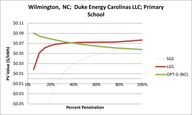 File:SVPrimarySchool Wilmington NC Duke Energy Carolinas LLC.png