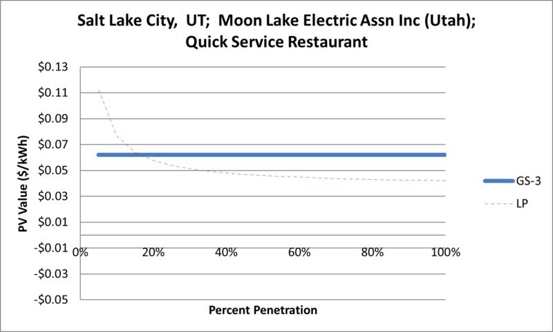 File:SVQuickServiceRestaurant Salt Lake City UT Moon Lake Electric Assn Inc (Utah).png