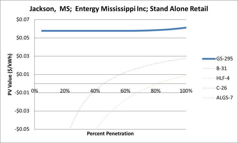 File:SVStandAloneRetail Jackson MS Entergy Mississippi Inc.png