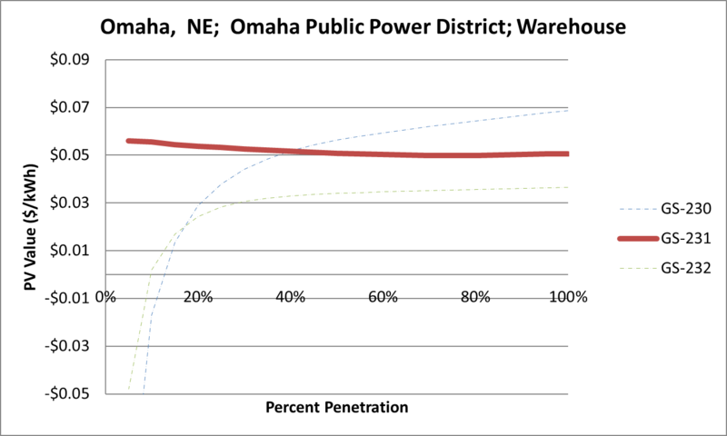 File:SVWarehouse Omaha NE Omaha Public Power District.png