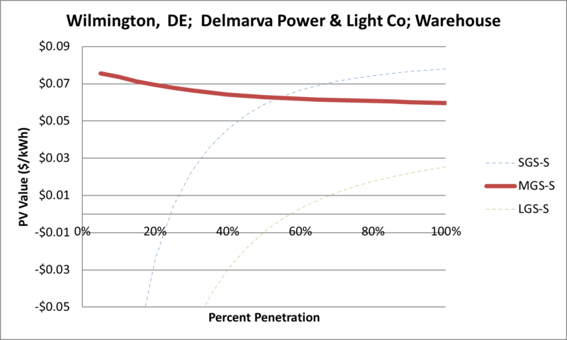 File:SVWarehouse Wilmington DE Delmarva Power & Light Co.png