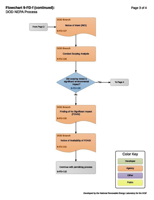 09-FD-f - DOD NEPA Process (2).pdf