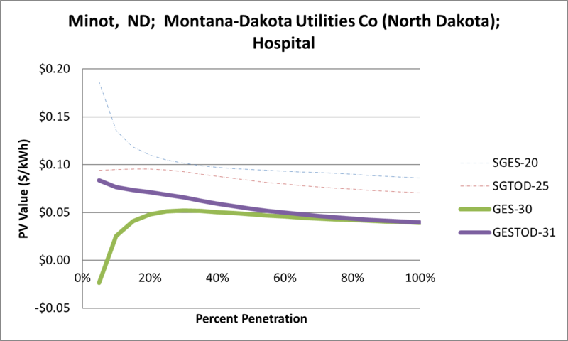 File:SVHospital Minot ND Montana-Dakota Utilities Co (North Dakota).png