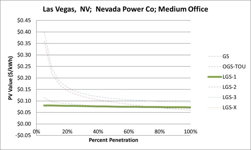 File:SVMediumOffice Las Vegas NV Nevada Power Co.png