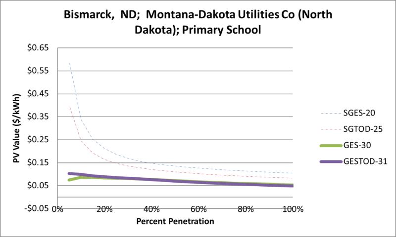 File:SVPrimarySchool Bismarck ND Montana-Dakota Utilities Co (North Dakota).png