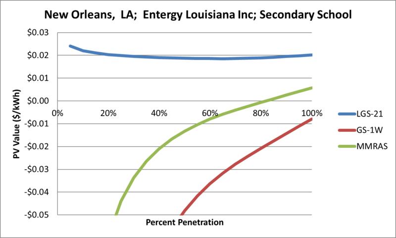 File:SVSecondarySchool New Orleans LA Entergy Louisiana Inc.png
