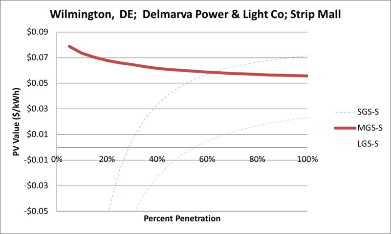 File:SVStripMall Wilmington DE Delmarva Power & Light Co.png