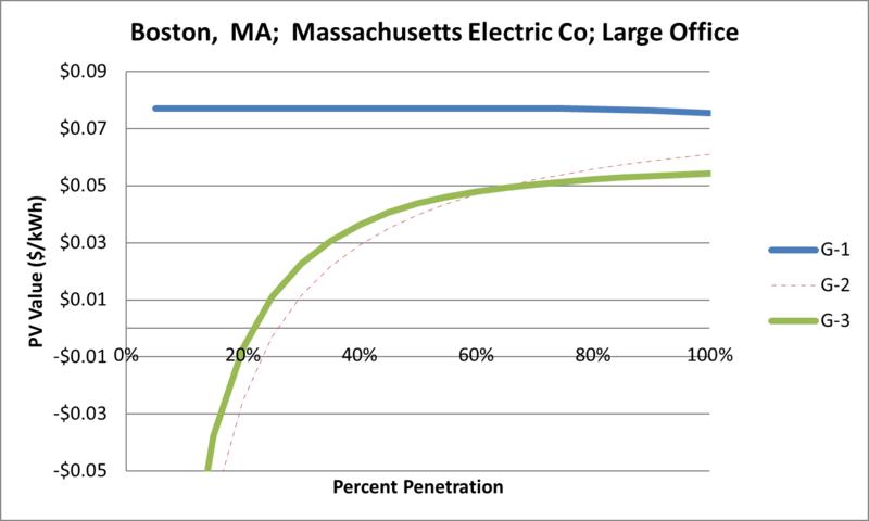 File:SVLargeOffice Boston MA Massachusetts Electric Co.png
