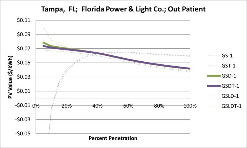 File:SVOutPatient Tampa FL Florida Power & Light Co..png