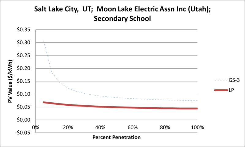 File:SVSecondarySchool Salt Lake City UT Moon Lake Electric Assn Inc (Utah).png
