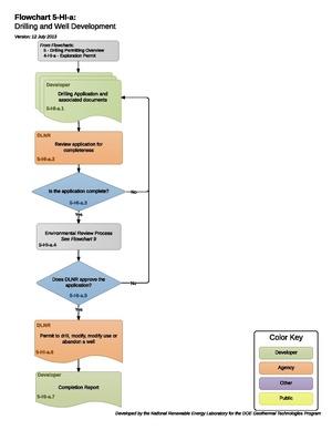 05HIADrillingAndModificationOfWellsForInjectionUsePermit (1).pdf