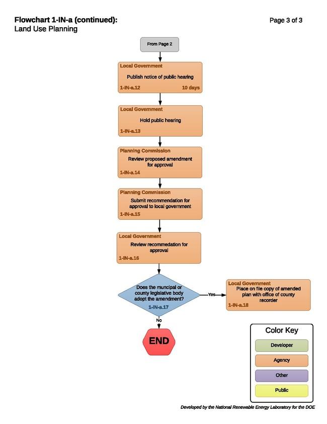 1-IA-a - Land Use Planning 2016-12-6.pdf