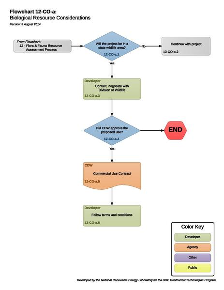 File:12COAFloraFaunaConsiderations.pdf