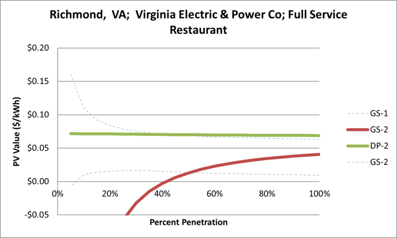 File:SVFullServiceRestaurant Richmond VA Virginia Electric & Power Co.png