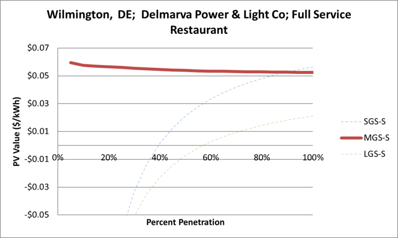 File:SVFullServiceRestaurant Wilmington DE Delmarva Power & Light Co.png