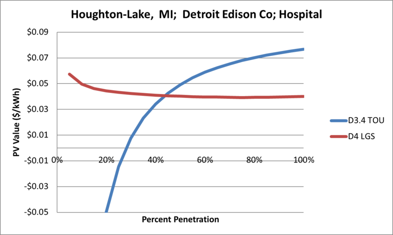 File:SVHospital Houghton-Lake MI Detroit Edison Co.png