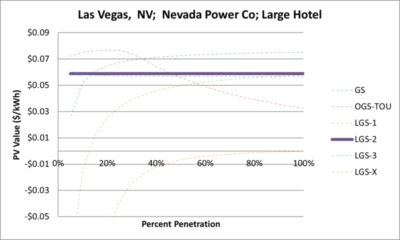 File:SVLargeHotel Las Vegas NV Nevada Power Co.png