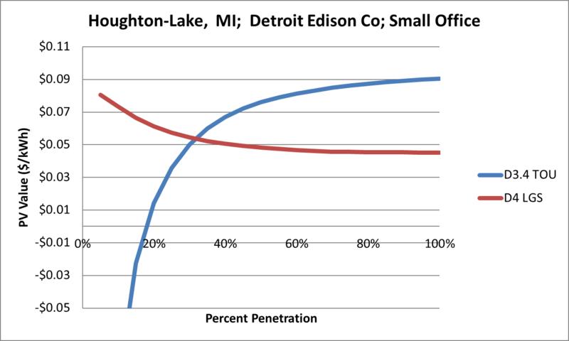 File:SVSmallOffice Houghton-Lake MI Detroit Edison Co.png