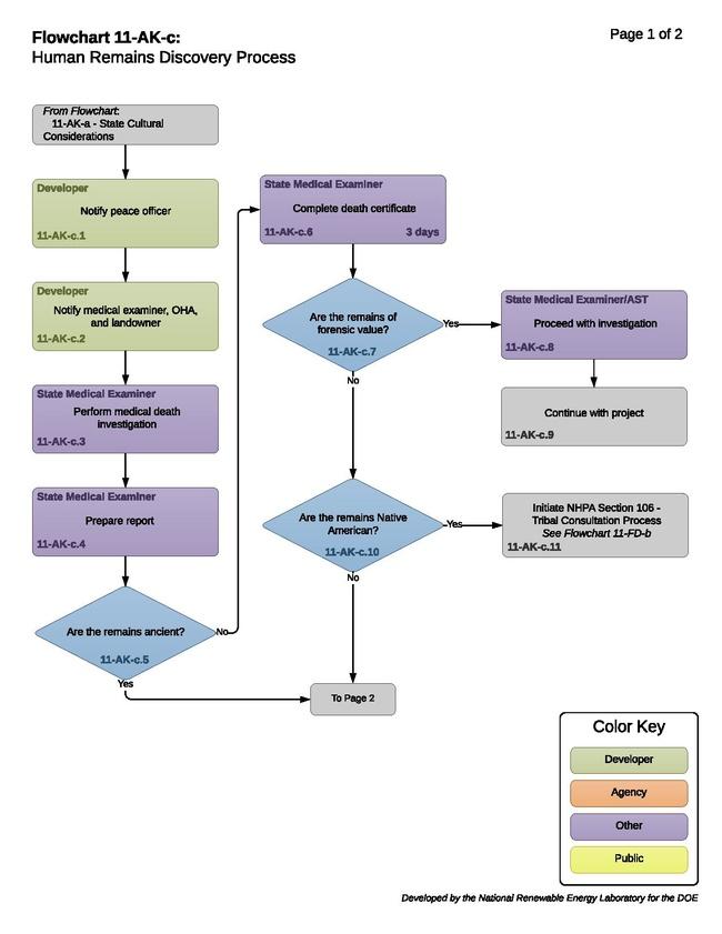 11-AK-c - Hydropower Human Remains Discovery Process 2016-05-27.pdf