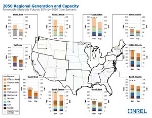 2050 Regional Generation and Capacity