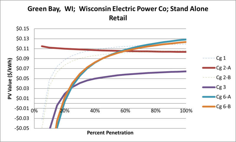 File:SVStandAloneRetail Green Bay WI Wisconsin Electric Power Co.png