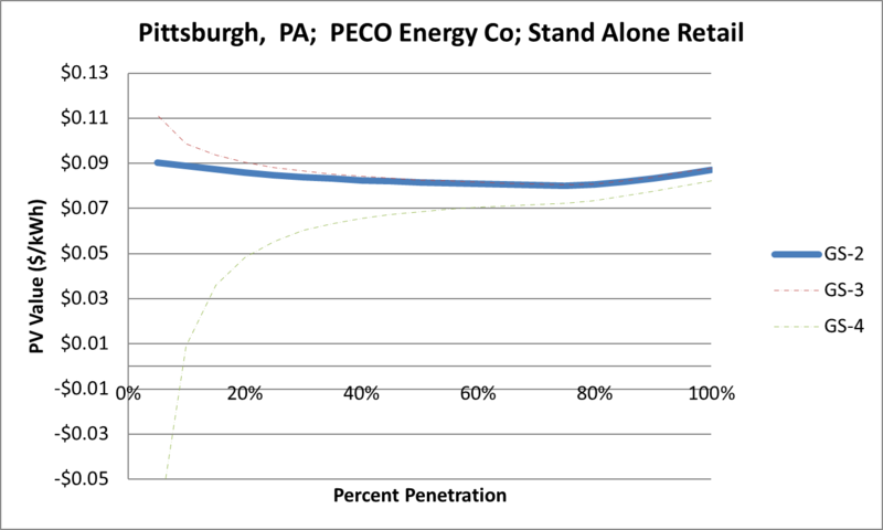 File:SVStandAloneRetail Pittsburgh PA PECO Energy Co.png