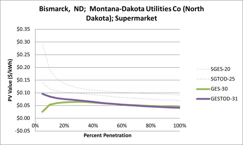 File:SVSupermarket Bismarck ND Montana-Dakota Utilities Co (North Dakota).png