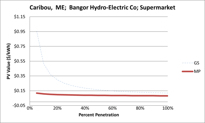 File:SVSupermarket Caribou ME Bangor Hydro-Electric Co.png