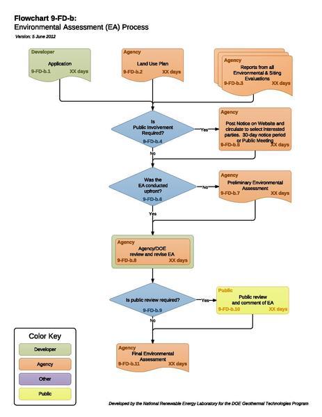 File:8b - EA Process.pdf