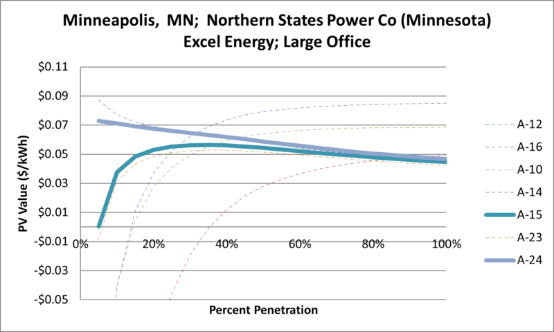 File:SVLargeOffice Minneapolis MN Northern States Power Co (Minnesota) Excel Energy.png