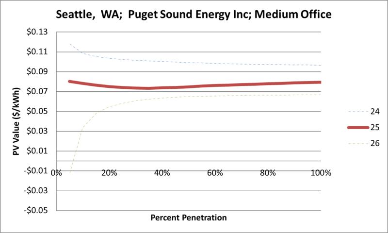 File:SVMediumOffice Seattle WA Puget Sound Energy Inc.png