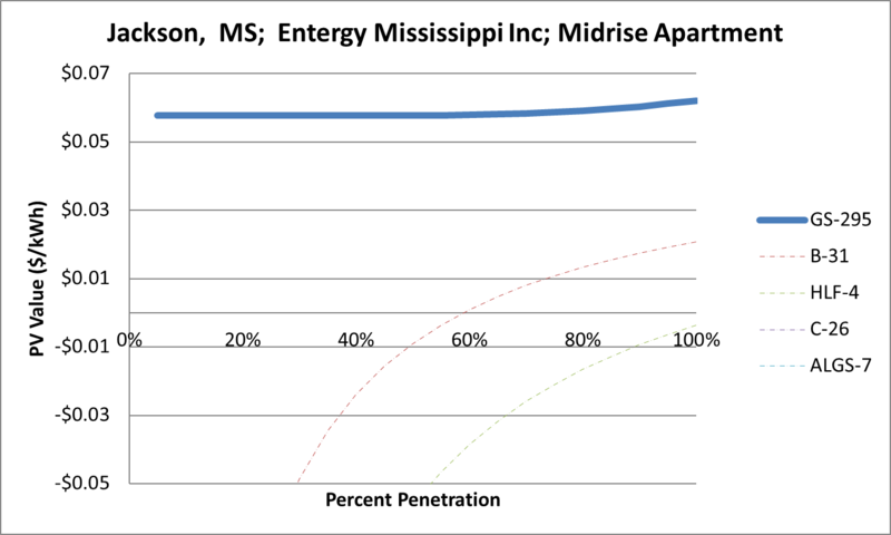 File:SVMidriseApartment Jackson MS Entergy Mississippi Inc.png