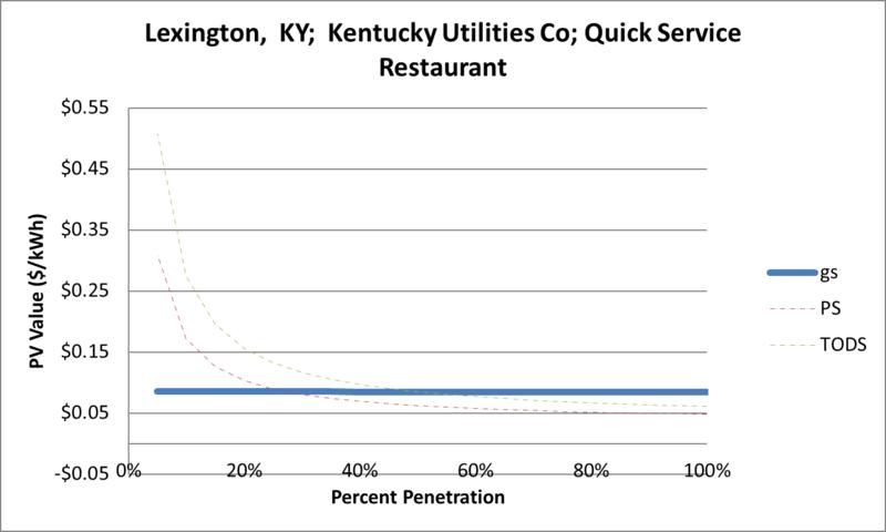 File:SVQuickServiceRestaurant Lexington KY Kentucky Utilities Co.png