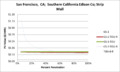 SVStripMall San Francisco CA Southern California Edison Co.png