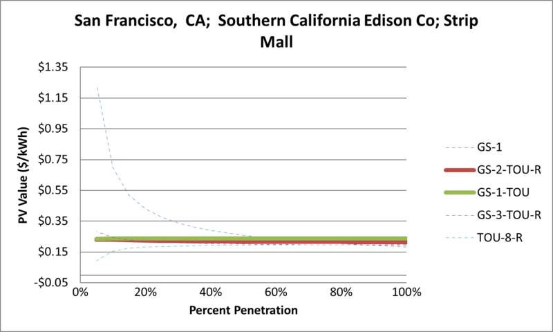File:SVStripMall San Francisco CA Southern California Edison Co.png