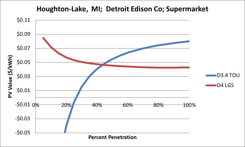 File:SVSupermarket Houghton-Lake MI Detroit Edison Co.png