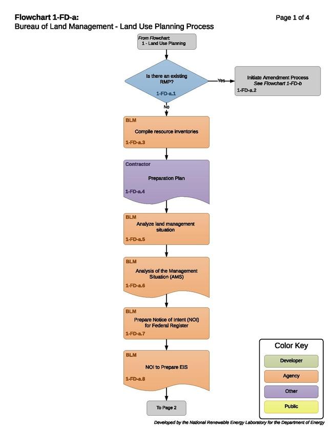 Transmission 01-FD-a - BLM Land Use Planning Process.pdf