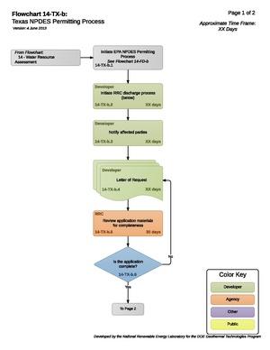 14TXBTexasNPDESPermittingProcess (4).pdf