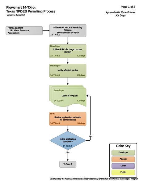 File:14TXBTexasNPDESPermittingProcess (4).pdf