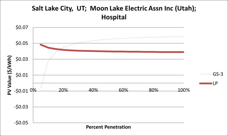 File:SVHospital Salt Lake City UT Moon Lake Electric Assn Inc (Utah).png