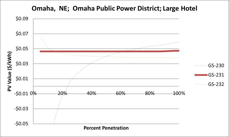 File:SVLargeHotel Omaha NE Omaha Public Power District.png