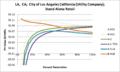 SVStandAloneRetail LA CA City of Los Angeles California (Utility Company).png