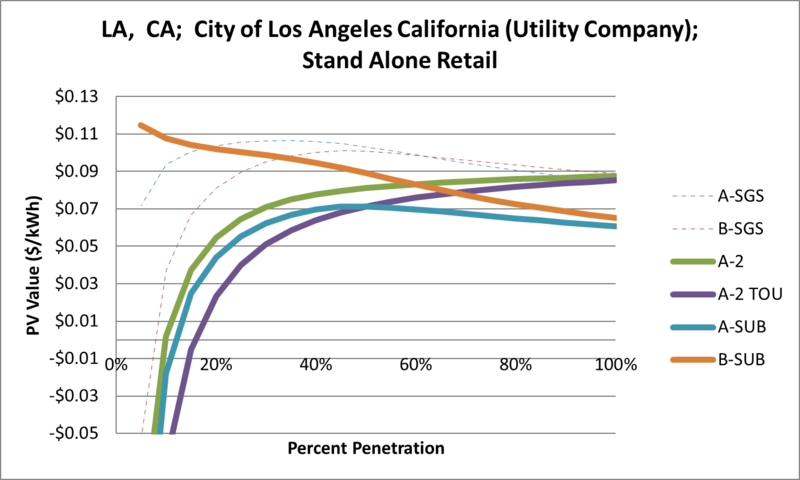 File:SVStandAloneRetail LA CA City of Los Angeles California (Utility Company).png
