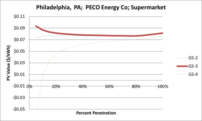 File:SVSupermarket Philadelphia PA PECO Energy Co.png