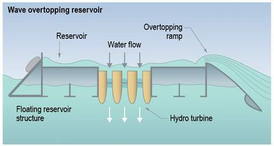 WaveOvertoppingReservoir.jpg