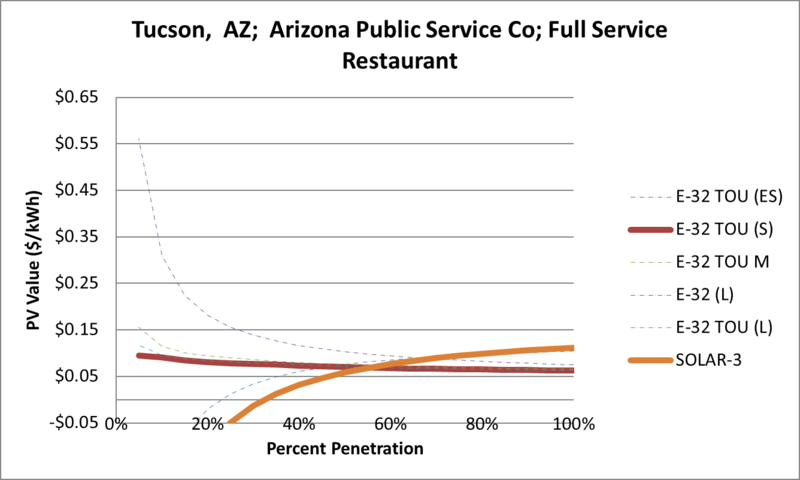 File:SVFullServiceRestaurant Tucson AZ Arizona Public Service Co.png