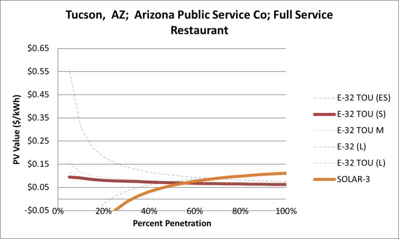 File:SVFullServiceRestaurant Tucson AZ Arizona Public Service Co.png