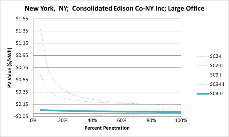 File:SVLargeOffice New York NY Consolidated Edison Co-NY Inc.png