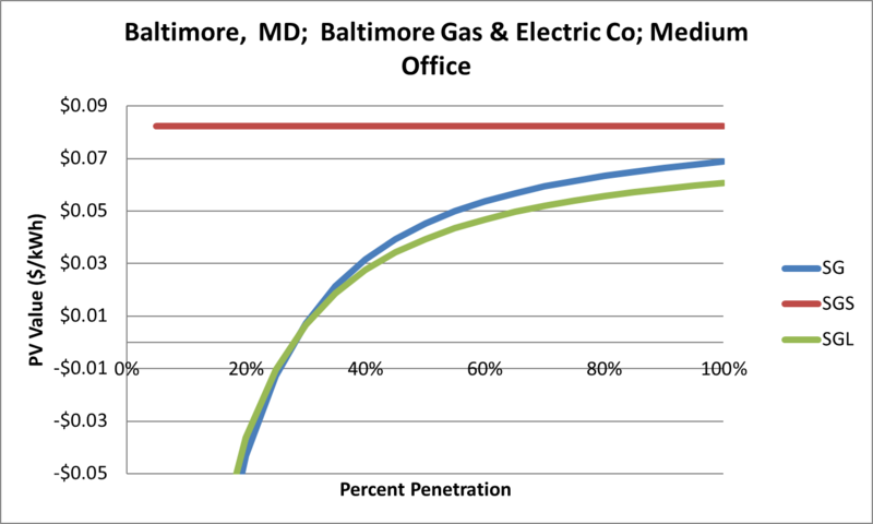 File:SVMediumOffice Baltimore MD Baltimore Gas & Electric Co.png